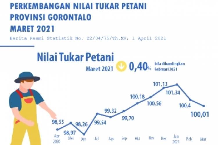 Nilai Tukar Petani Gorontalo Menurun 0,40 Persen di Bulan Maret